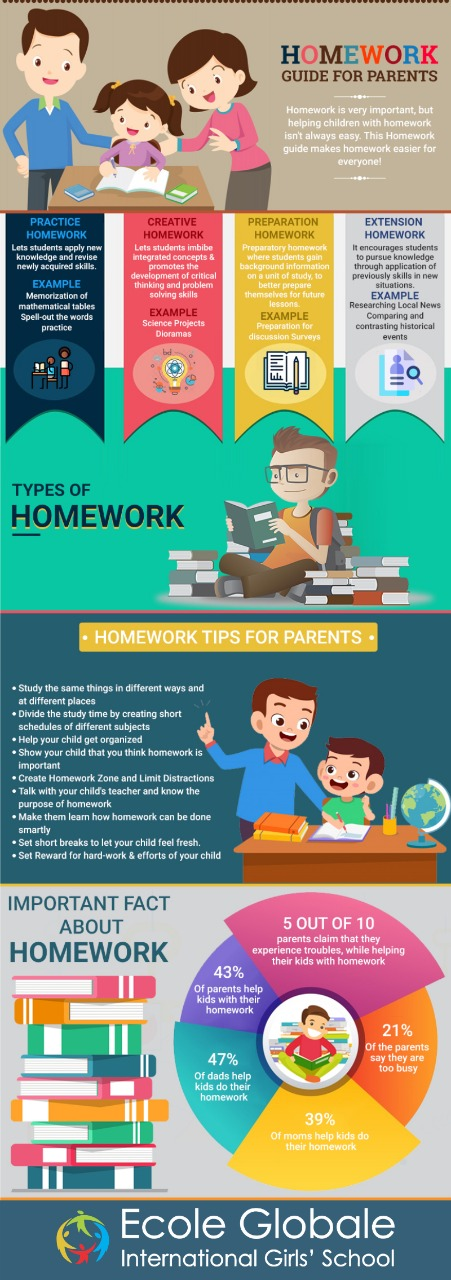 How can parents guide their kids on homework