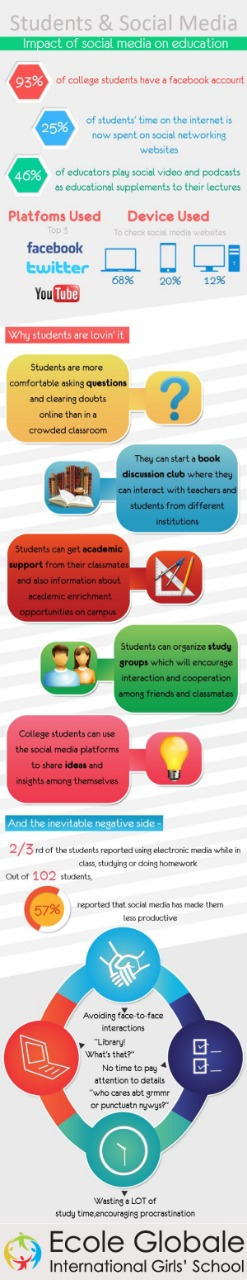 IMPACTS OF SOCIAL MEDIA ON EDUCATION AND THE LIFE OF A STUDENT