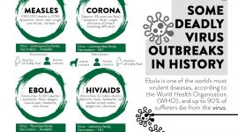 Pandemic outbreaks throughout history