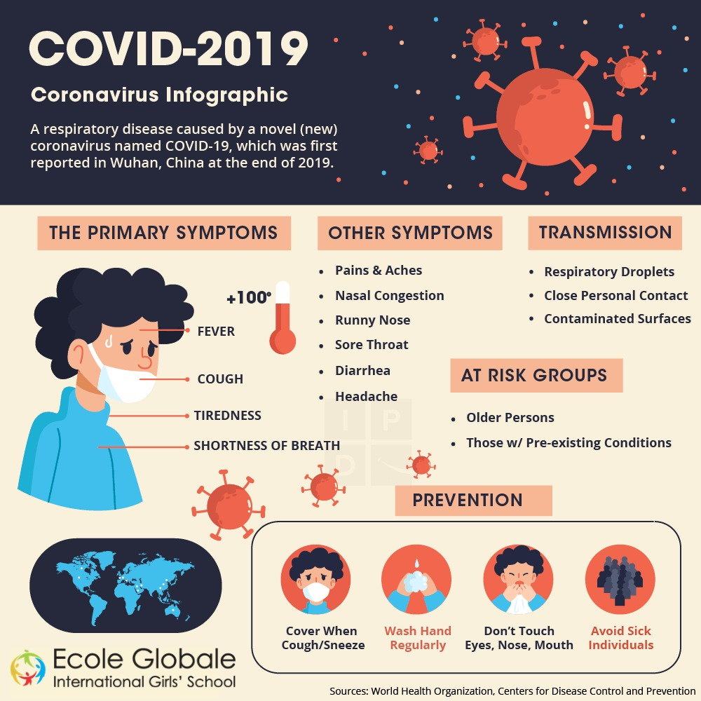 WHAT IS COVID-2019?