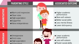 What are different types of parenting styles and their analysis