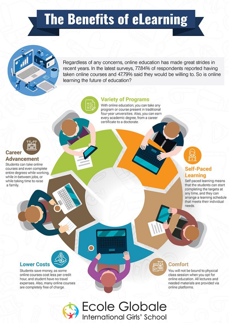 What are the benefits of E-learning