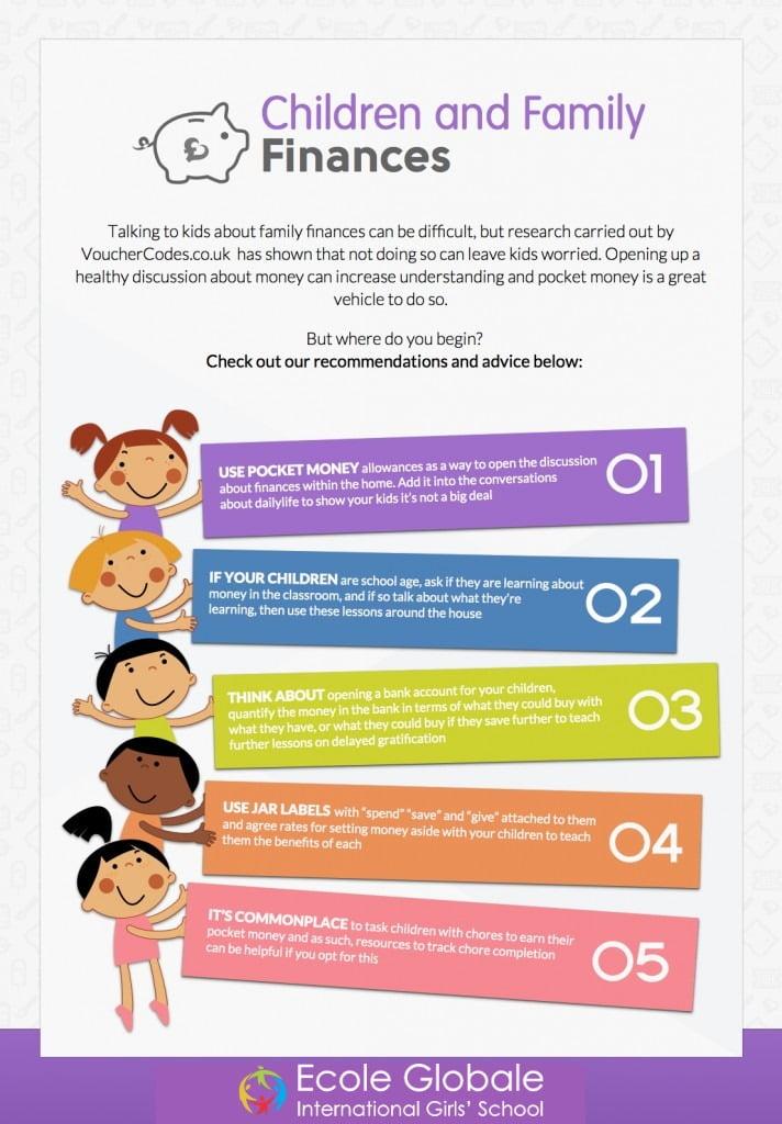 CHILDREN AND FAMILY FINANCES