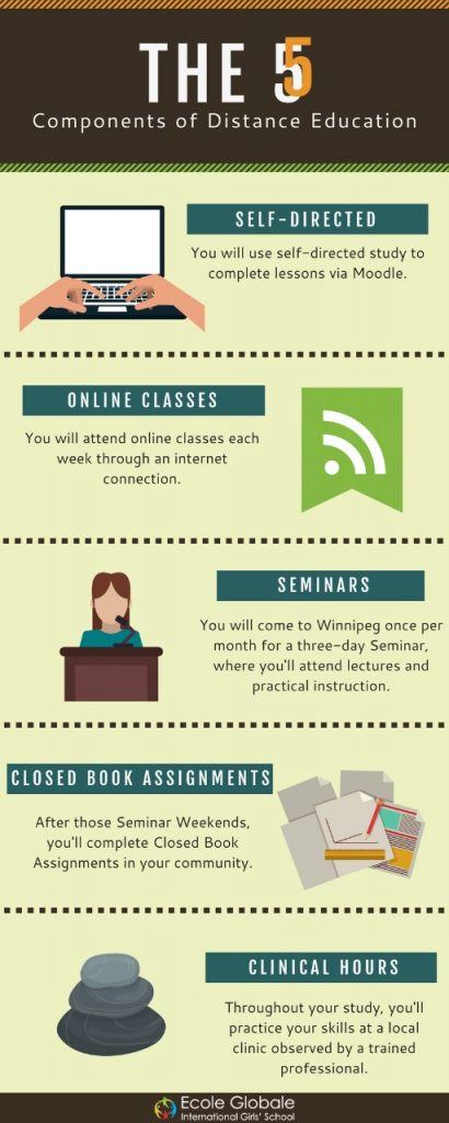 COMPONENTS OF DISTANCE EDUCATION