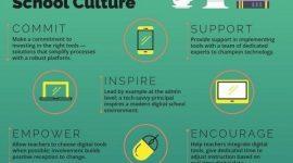 CREATING A POSITIVE TECH-FORWARD SCHOOL CULTURE