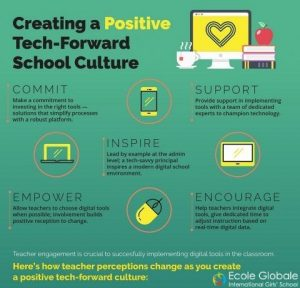 CREATING A POSITIVE TECH-FORWARD SCHOOL CULTURE