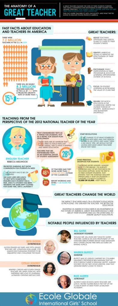 the anatomy of a great teacher