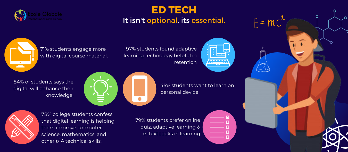 EdTech: Now and After